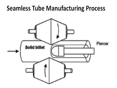 Seamless Tubes Supplier